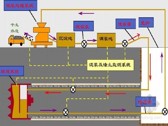超大直径泥水平衡盾构机饱和法开舱作业汇报49页(PPT)