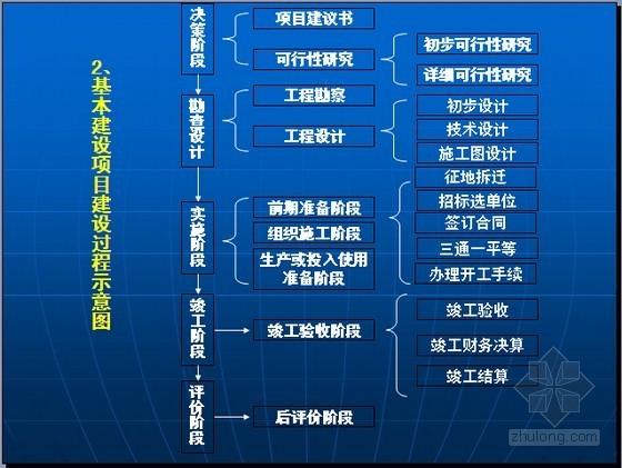 [最新]建设项目全过程审计与案例分析精讲(典型实例)
