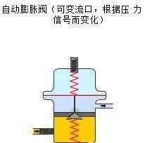 制冷系统膨胀装置解析_3