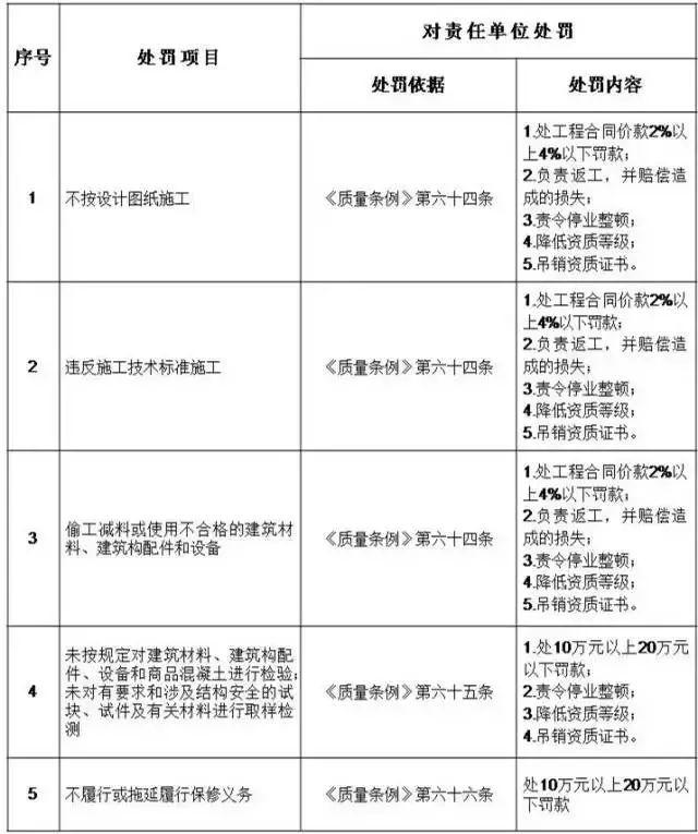 住建部:五方责任主体处罚细则!_4