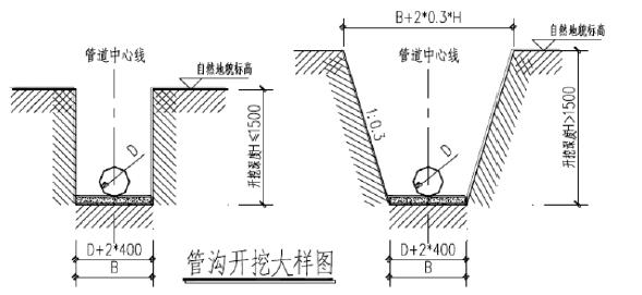 室外雨污水管网专项施工方案