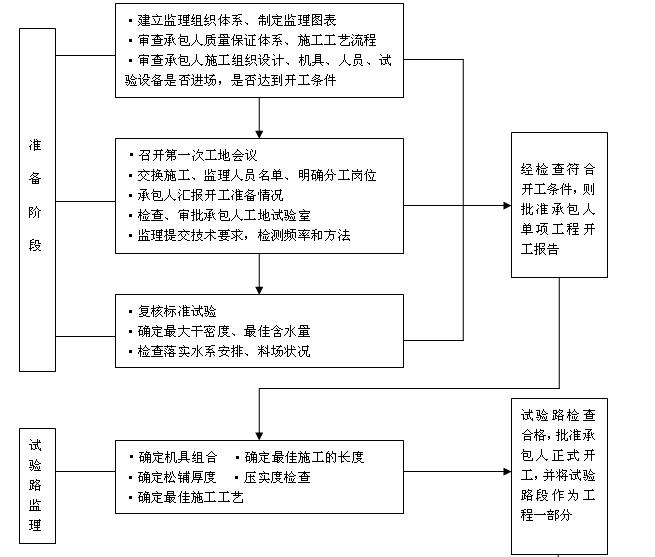 [四川]公路水运工程质量安全监理工作标准化指南(附多图)_5