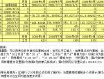 进度计划Excel表自动生成