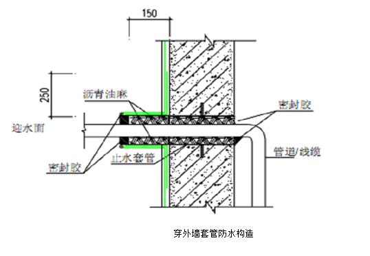 [北京市顺义]龙之湾嘉园6号楼建筑工程施工组织设计_3