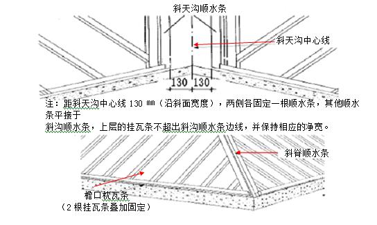 [北京市顺义]龙之湾嘉园6号楼建筑工程施工组织设计_7