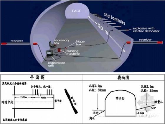 [贵州]高风险隧道超前地质预报实施细则33页(TSP 红外线)