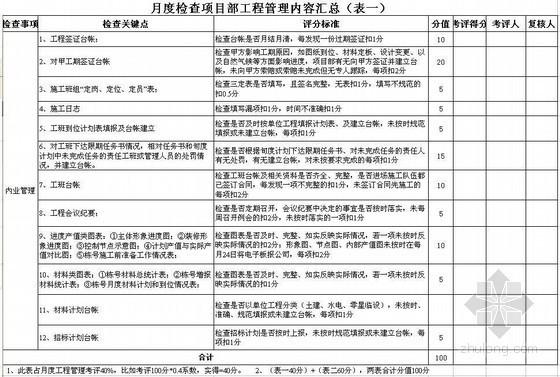 项目部工程管理月度检查表(2张 )