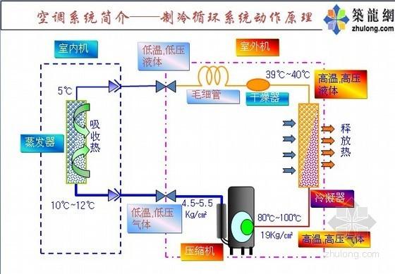 高品质住宅空调设计与施工质量管理方案(案例分析)