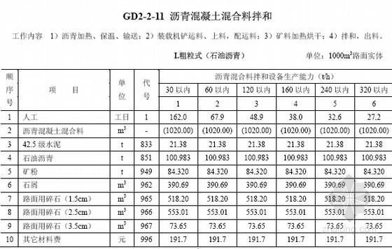 [广东]公路工程沥青混合料拌和预算补充定额(2012年3月)