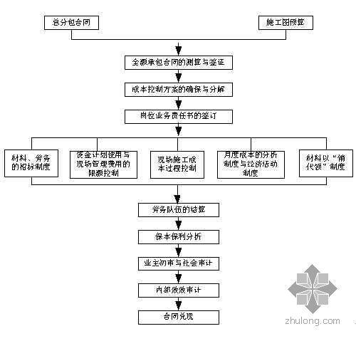 总承包公司项目管理手册(安装)