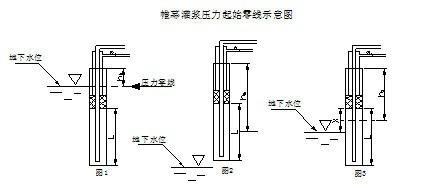 水库除险加固工程帷幕灌浆作业指导书