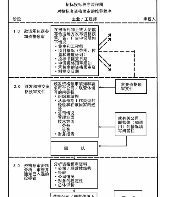 建筑工程施工招投标文件编制及报价大全(技巧方法实例)1480页