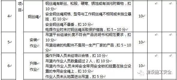 高处作业吊篮施工安全检测标准讲解_8