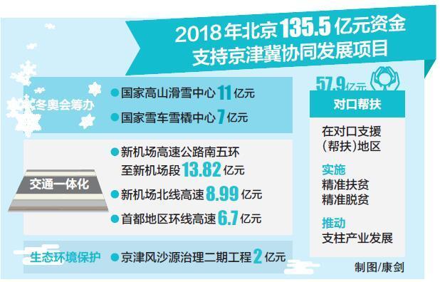 北京今年投135亿元推京津冀协同发展