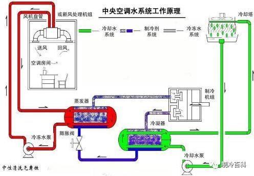 空调水系统中水泵计算及选型