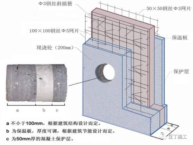 CL保温体系施工技巧总结,没有做过的可以提前学习一下