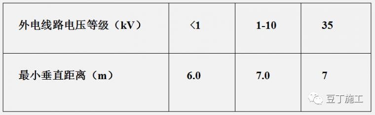 学习!施工现场临时用电强制性标准_2