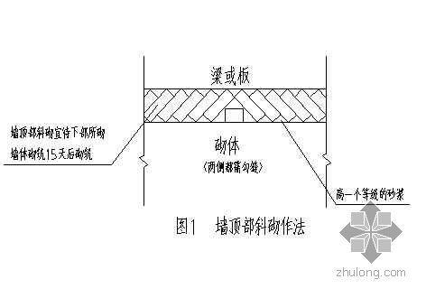 浅析加气混凝土砌块施工技术