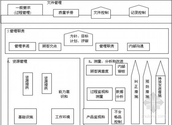 房地产项目质量管理体系过程流程图(全套 共39页)