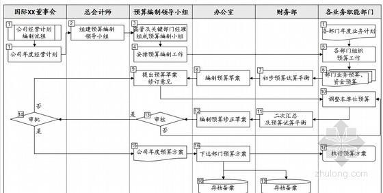 [新疆]房地产公司关键管理与业务流程汇总(162页 全套流程)