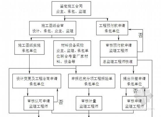 [江苏]某水厂建设工程监理大纲(质控措施详细)