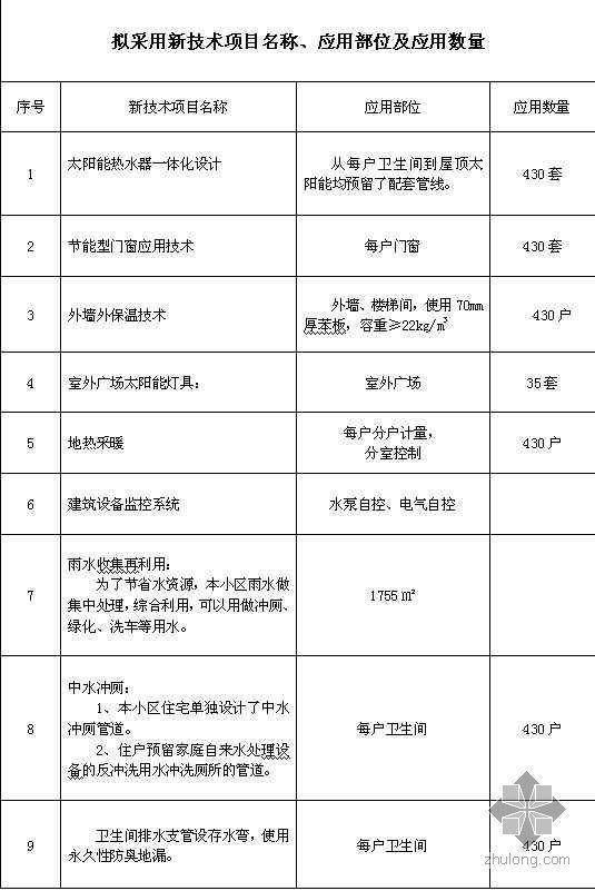 回迁安置小区新技术应用示范工程申报表(实例)