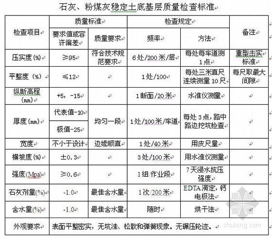 宁蚌高速公路二灰土底基层施工方案