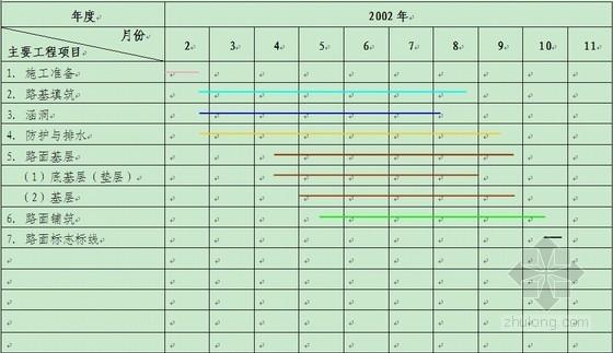 [四川]山重四级公路改建工程施工组织设计(中铁 投标)