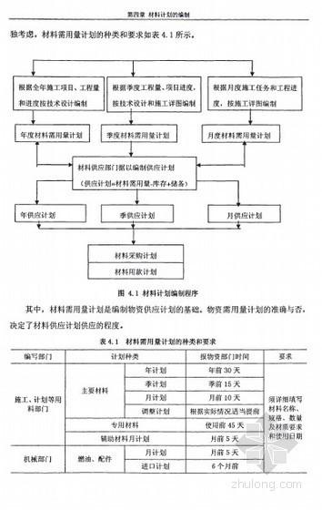 [硕士]公路施工企业材料管理[2008]