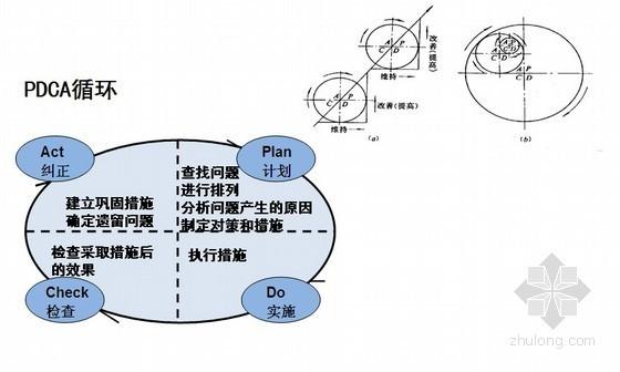 建筑工程国际项目总承包施工阶段管理措施