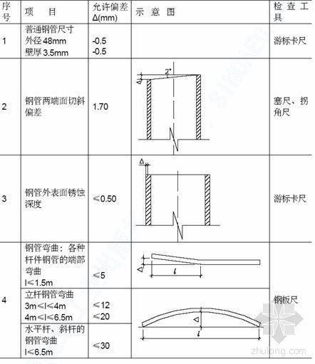 株冶某工程脚手架施工方案