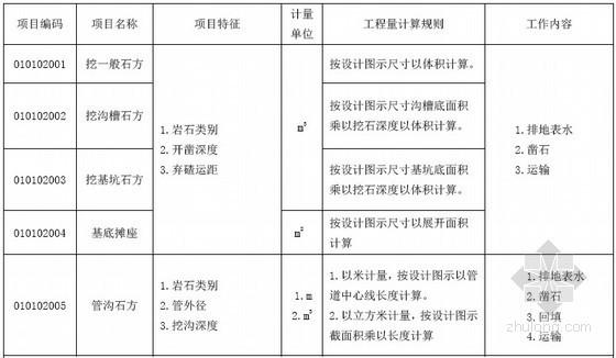 2013工程量清单计价规范附条文(意见版334页)