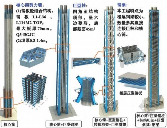 超高层地标建筑关键施工技术观摩汇报(64页 附图)