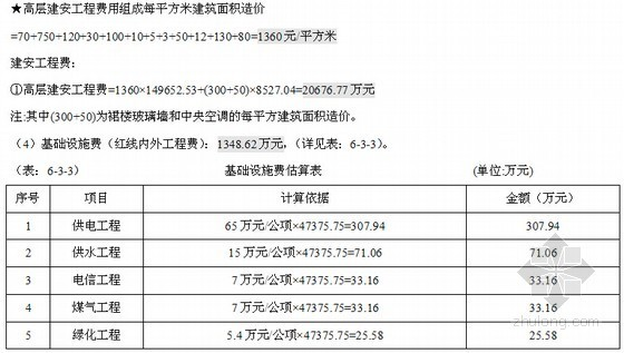 [广西]高层住宅项目投资可行性研究报告(含投资估算 资金筹措计划)