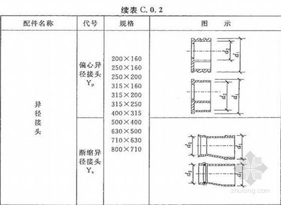2014年建筑项目塑料排水检查井应用技术标准(排出管布置 力学计算)