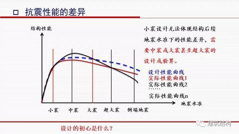 华东院总工周建龙:从抗震概念设计到基于破坏模式的设计_4