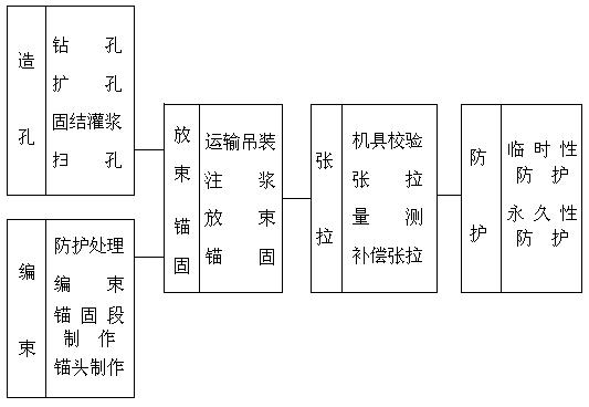 预应力锚索施工方案(word,15页)