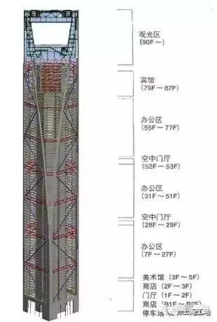 看完这些,超高层建筑主流施工技术全掌握!