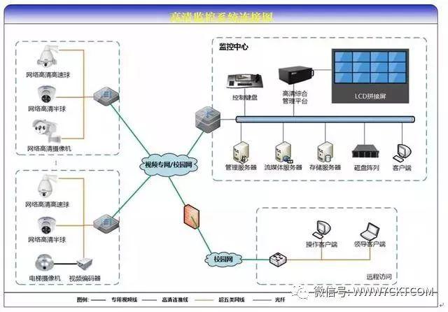 弱电智能化|学校高清视频监控系统设计方案