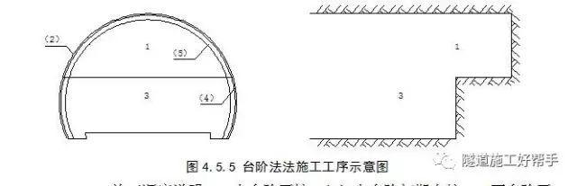 隧道开挖方法及注意事项_14