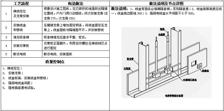 知名房地产公司机电做法标准(图集)_5