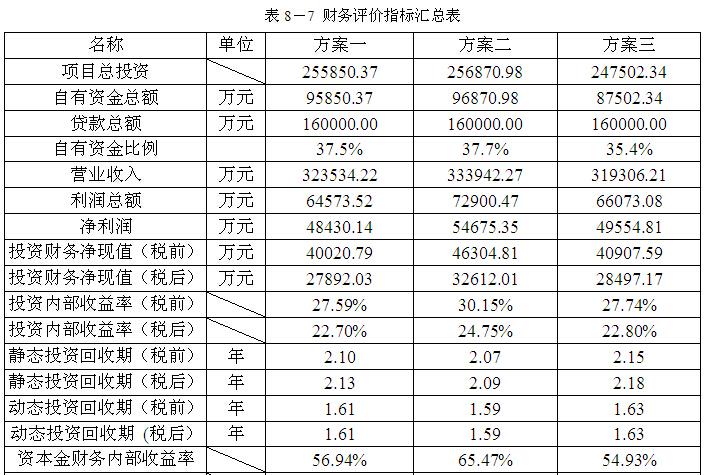 [南京]房地产住宅项目地块开发可行性研究(164页)_7