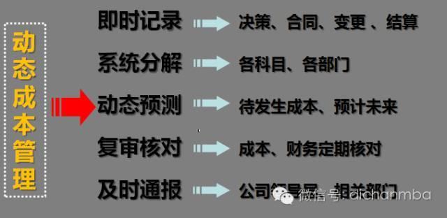 干货!中海•万科•绿城•龙湖四大房企成本管理模式大PK_33