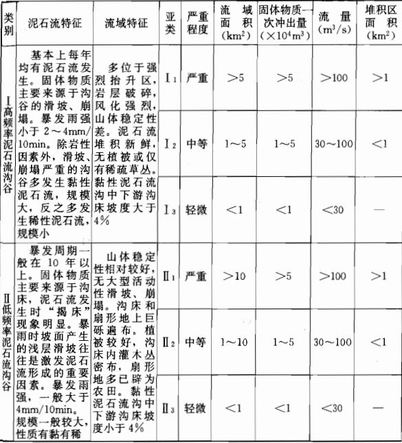 《岩土工程勘察规范》(GB50021-2001)(2009年版)_6