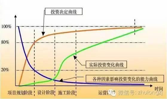 工程项目中造价控制的关键节点