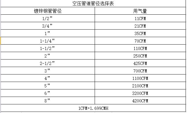 空压管管径选择表