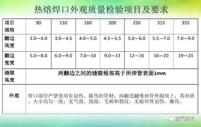 燃气工程施工阶段的质量控制_19