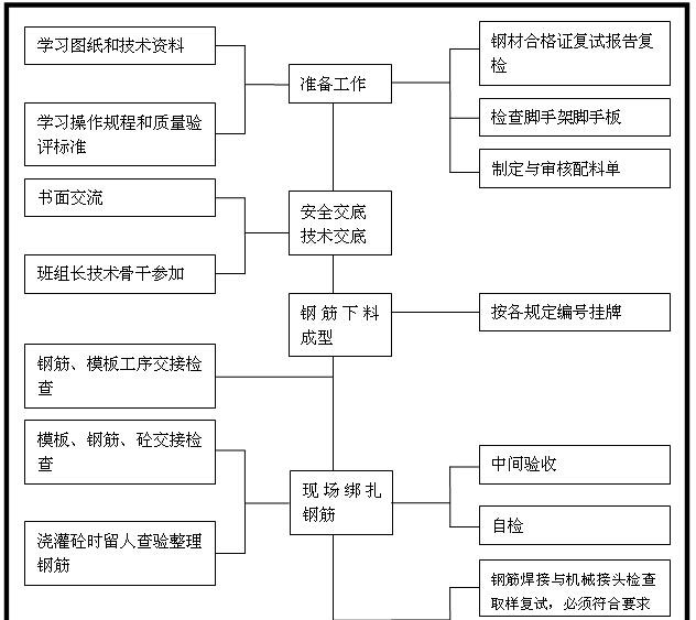 建筑工程项目管理计划书