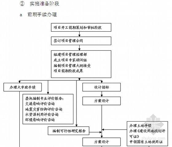 房地产企业运行管理基础知识培训(含项目管理)
