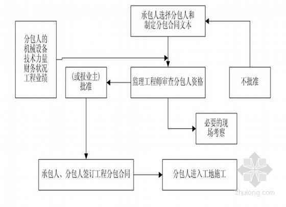 [四川]水库工程全程监理规划 235页(溢洪道 放水涵卧管)